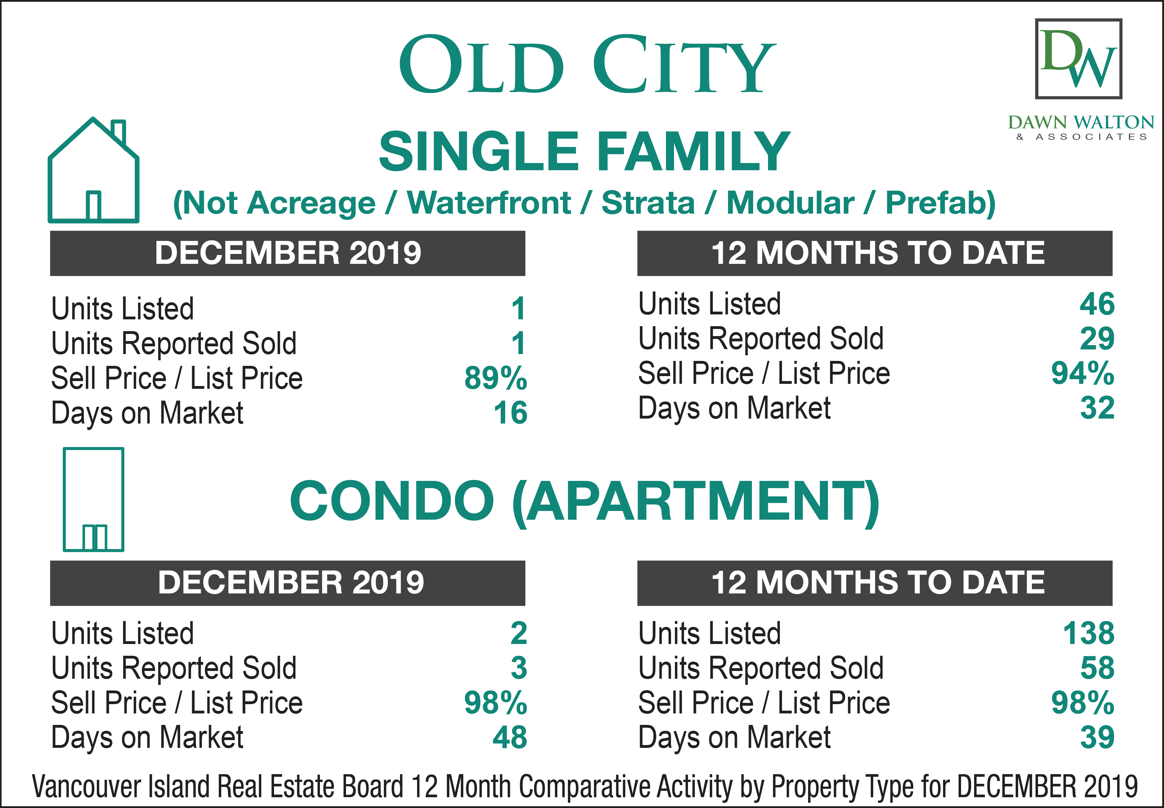 Old City Real Estate Market Stats December  2019 - Nanaimo Realtor Dawn Walton