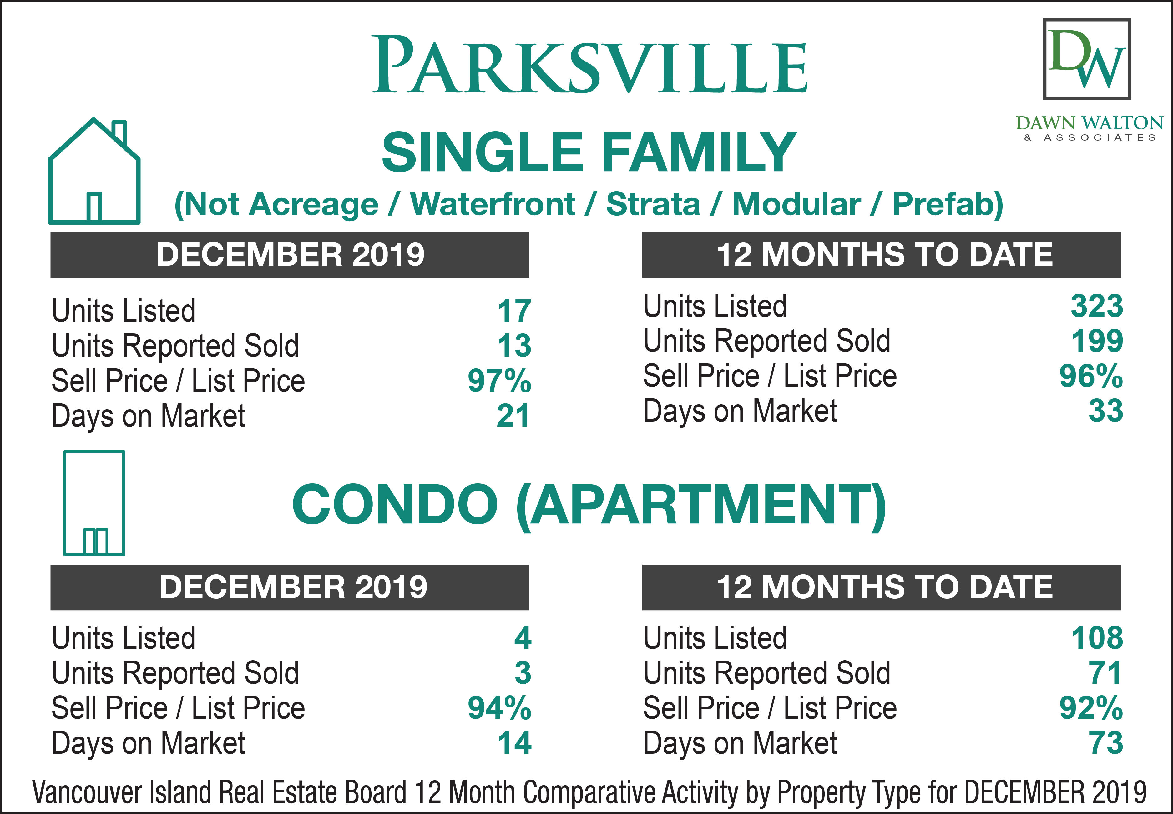 Parksville Real Estate Market Stats December  2019 - Nanaimo Realtor Dawn Walton