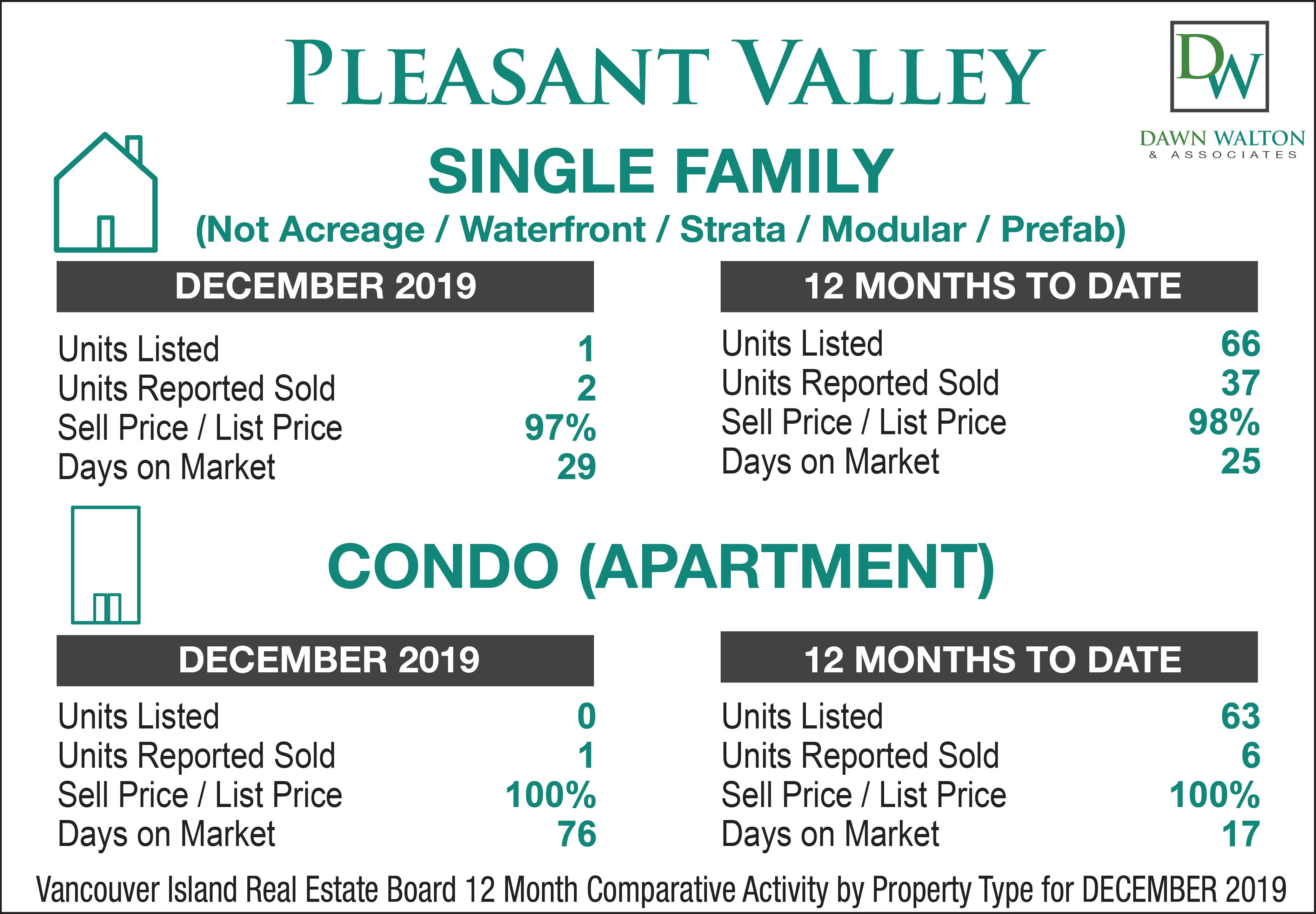 Pleasant Valley Real Estate Market Stats December  2019 - Nanaimo Realtor Dawn Walton