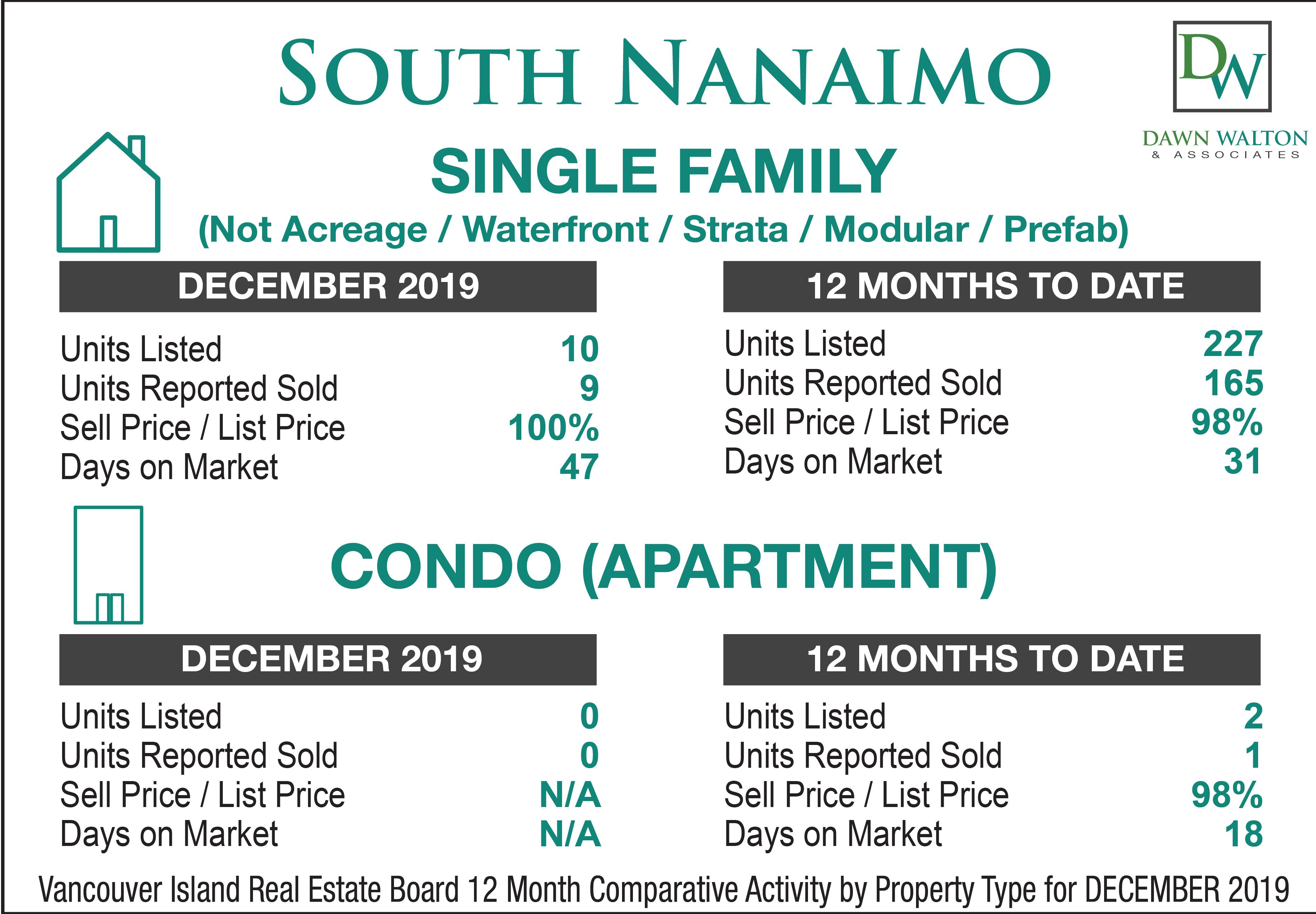 South Nanaimo Real Estate Market Stats December  2019 - Nanaimo Realtor Dawn Walton