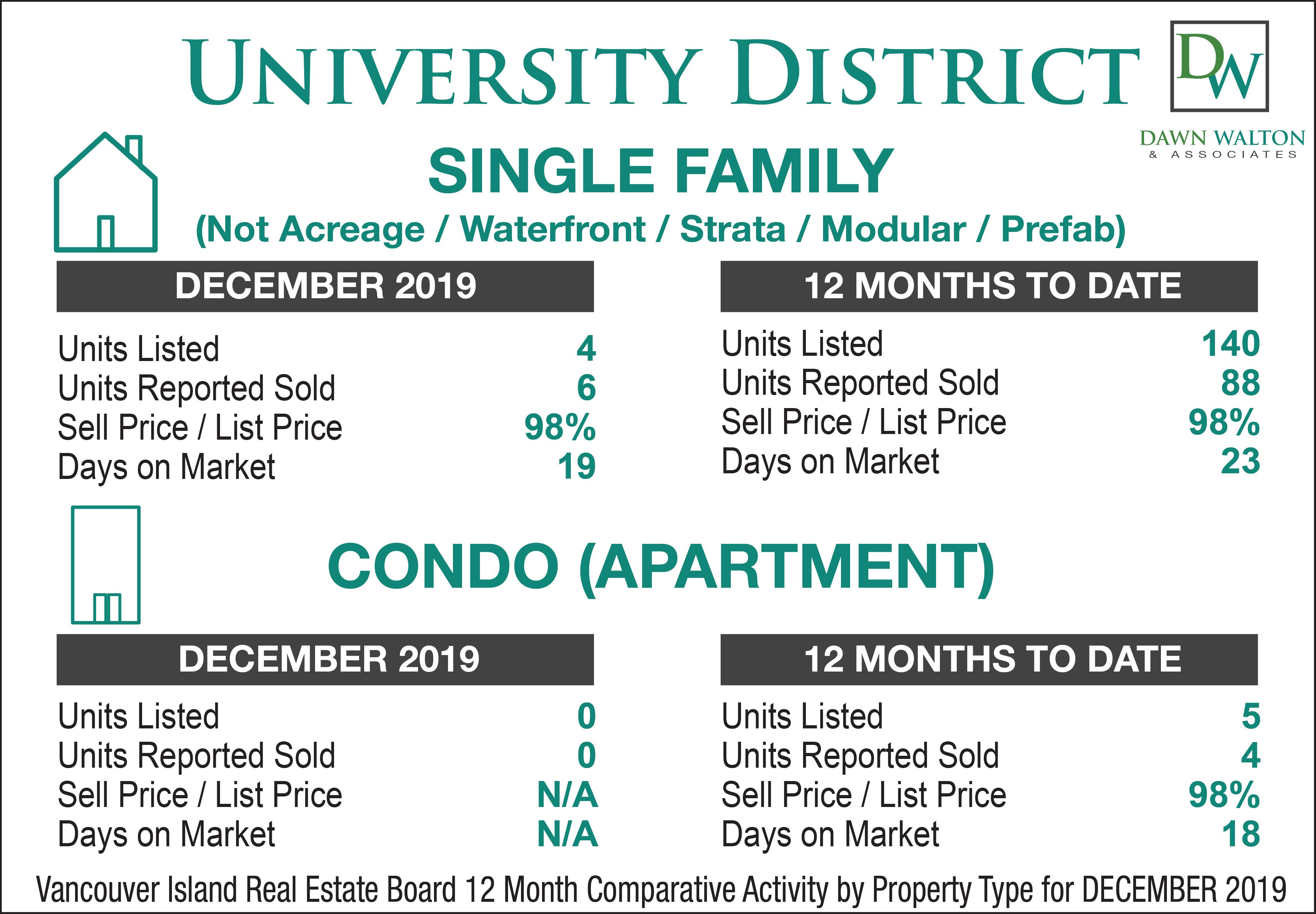University District Real Estate Market Stats December  2019 - Nanaimo Realtor Dawn Walton