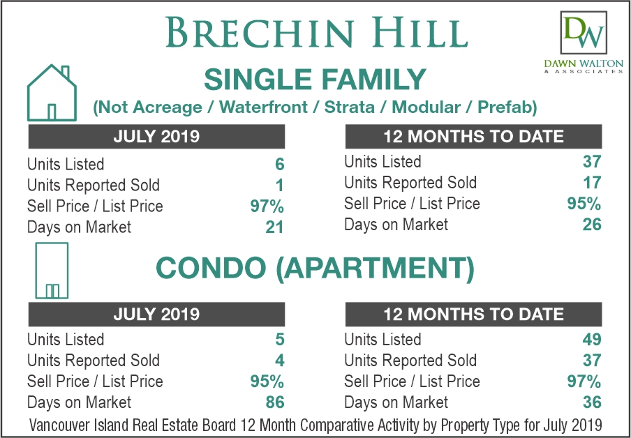 Brechin Hill, Nanaimo Real Estate Market Statistics July 2019
