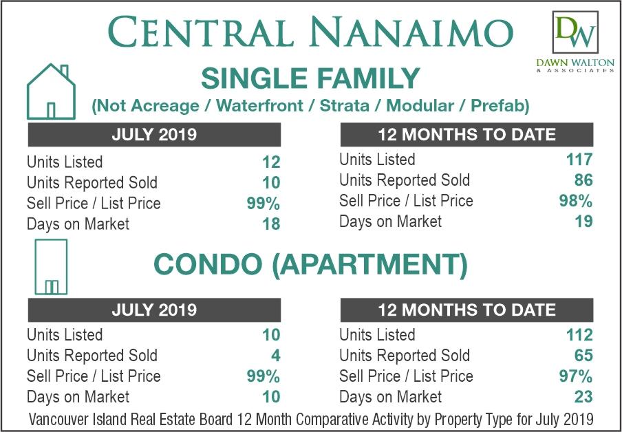 Central Nanaimo Real Estate Market Stats July 2019 - Nanaimo Realtor