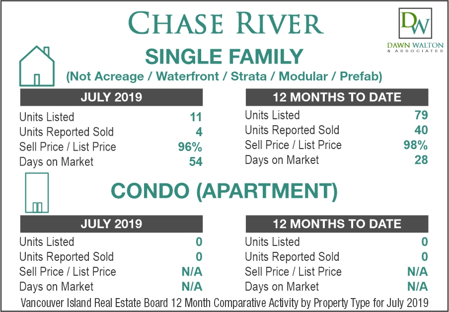 Chase River Real Estate Market Stats July 2019 - Nanaimo Realtor Dawn Walton