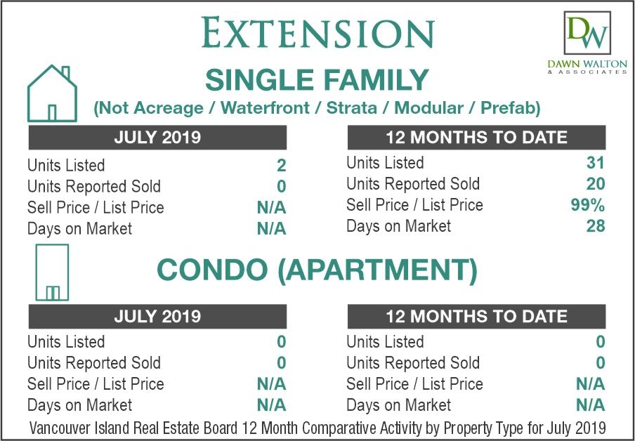 Extension Real Estate Market Stats July 2019 - Nanaimo Realtor Dawn Walton