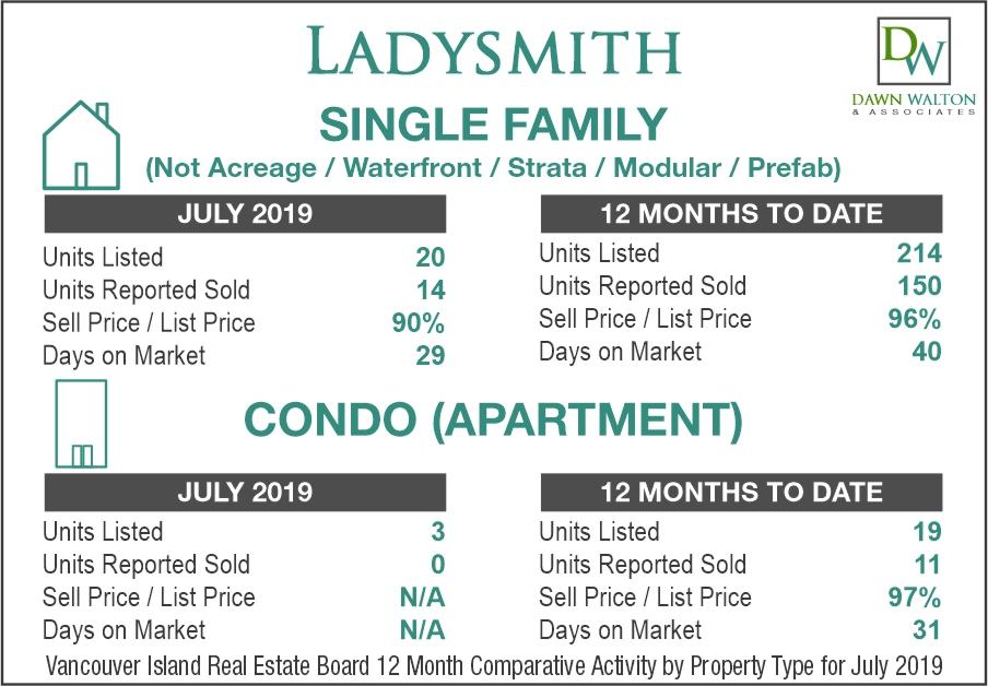 Ladysmith Real Estate Market Stats July 2019 - Nanaimo Realtor Dawn Walton
