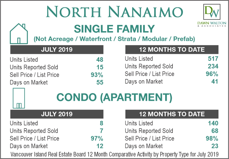 North Nanaimo Real Estate Market Stats July 2019 - Nanaimo Realtor Dawn Walton