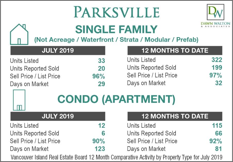 Parksville Real Estate Market Stats July 2019 - Nanaimo Realtor Dawn Walton