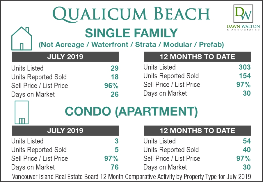 Qualicum Beach Real Estate Market Stats July 2019 - Nanaimo Realtor Dawn Walton
