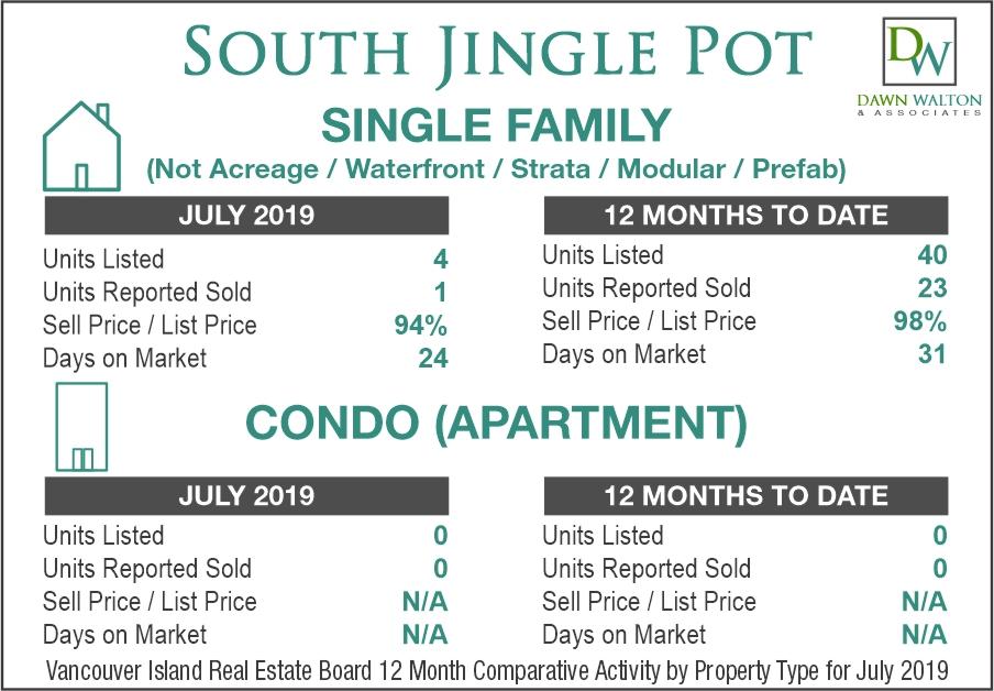 South Jingle Pot Real Estate Market Stats July 2019 - Nanaimo Realtor Dawn Walton