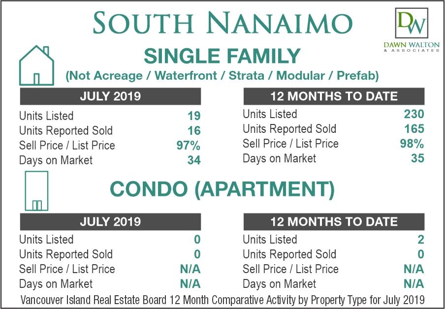 South Nanaimo Real Estate Market Stats July 2019 - Nanaimo Realtor Dawn Walton