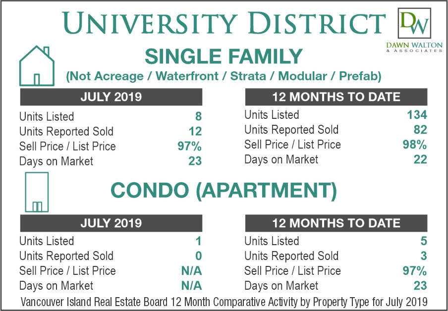 University District Real Estate Market Stats July 2019 - Nanaimo Realtor Dawn Walton