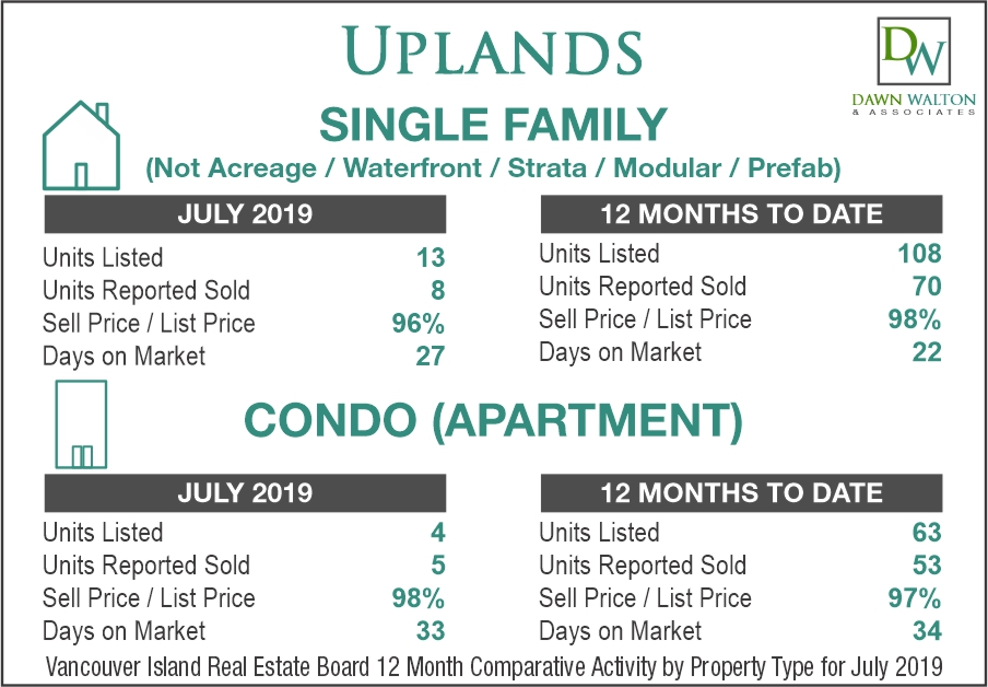 Uplands Real Estate Market Stats July 2019 - Nanaimo Realtor Dawn Walton