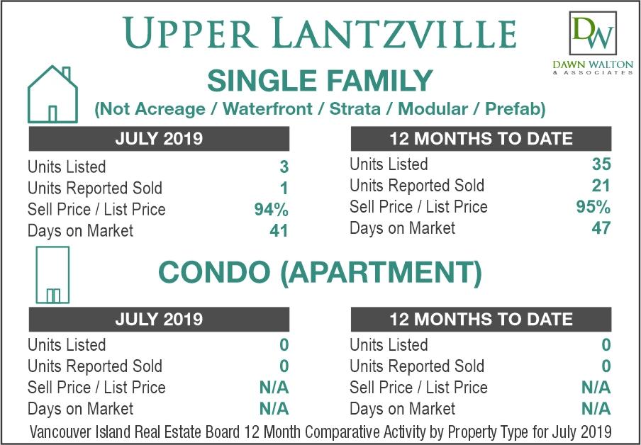 Upper Lantzville Real Estate Market Stats July 2019 - Nanaimo Realtor Dawn Walton