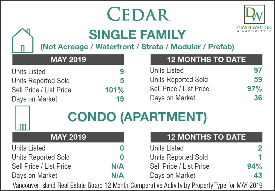 Cedar Real Estate Market Stats May 2019 - Nanaimo Realtor