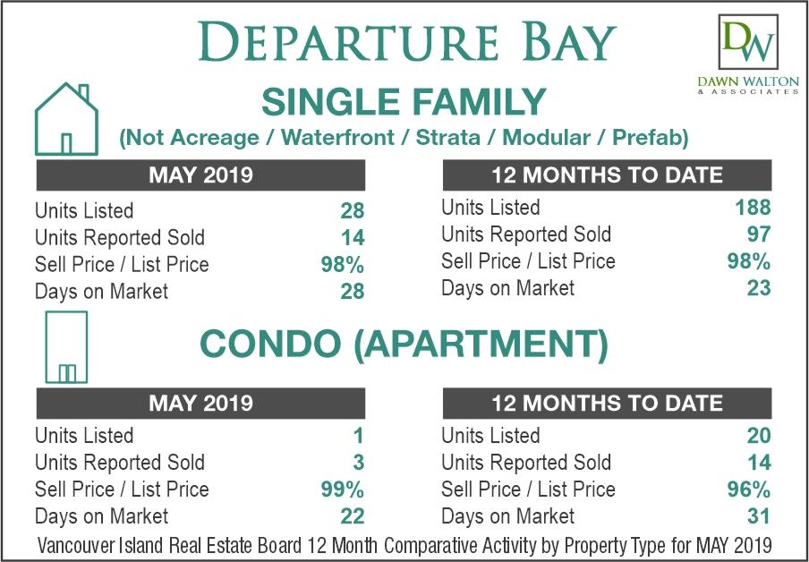 Departure Bay Real Estate Market Stats May 2019 - Nanaimo Realtor Dawn Walton