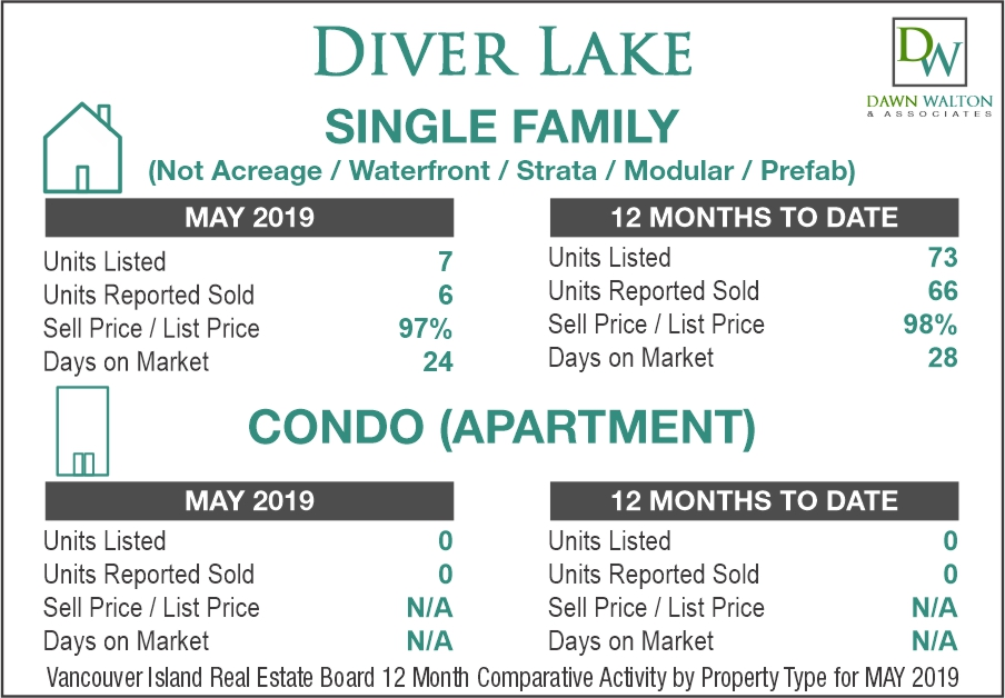Diver's Lake Real Estate Market Stats May 2019 - Nanaimo Realtor Dawn Walton