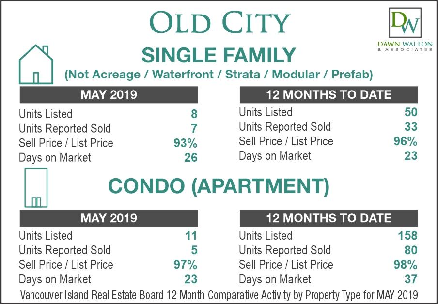 Old City Real Estate Market Stats May 2019 - Nanaimo Realtor Dawn Walton