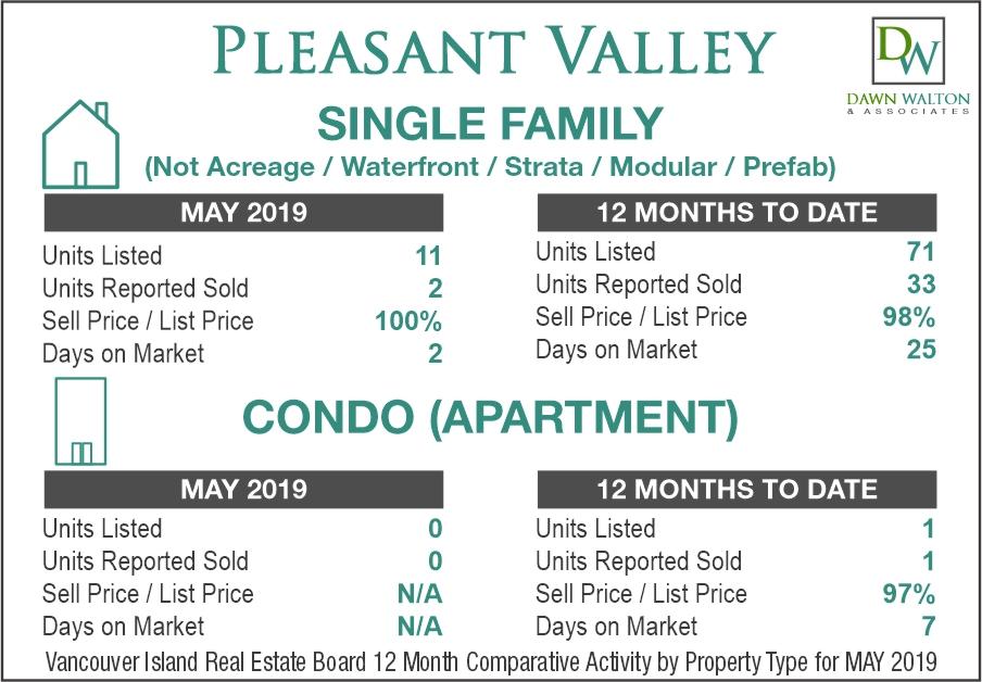 Pleasant Valley Real Estate Market Stats May 2019 - Nanaimo Realtor Dawn Walton