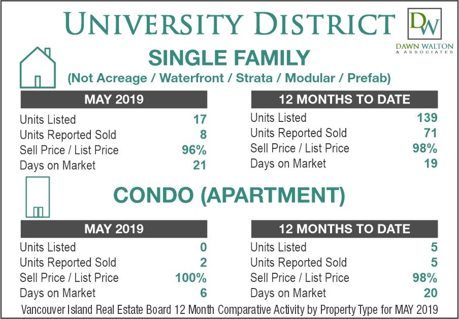 University District Real Estate Market Stats May 2019 - Nanaimo Realtor Dawn Walton