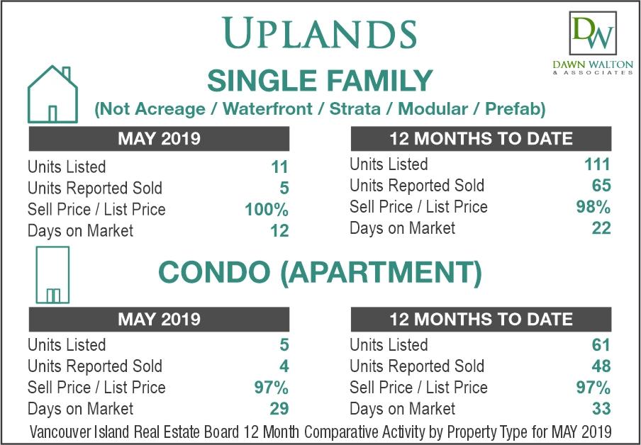 Uplands Real Estate Market Stats May 2019 - Nanaimo Realtor Dawn Walton