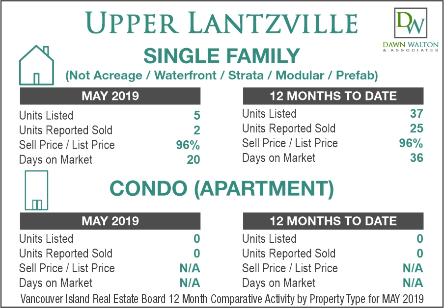 Upper Lantzville Real Estate Market Stats May 2019 - Nanaimo Realtor Dawn Walton