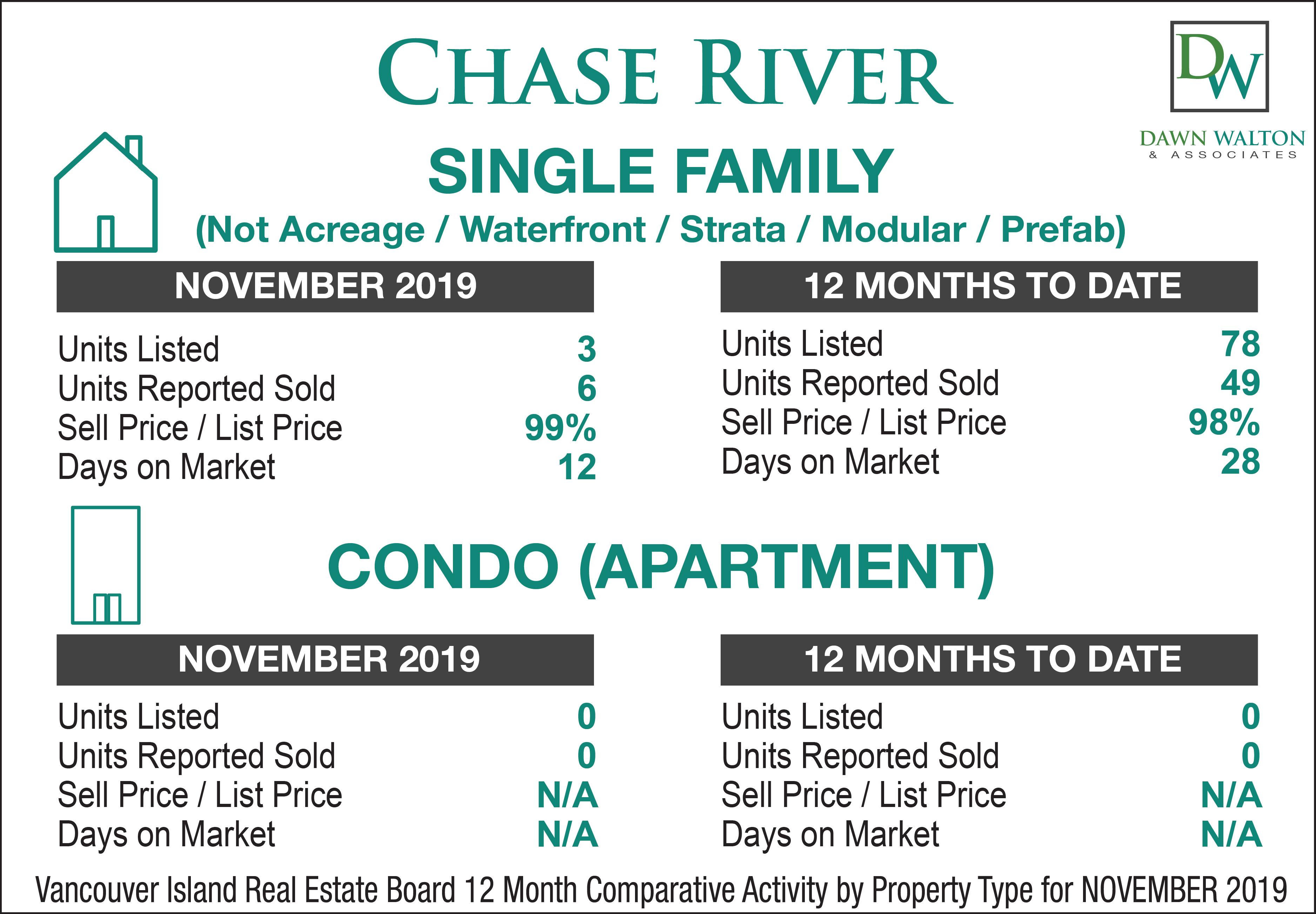 Chase River Real Estate Market Stats November  2019 - Nanaimo Realtor Dawn Walton