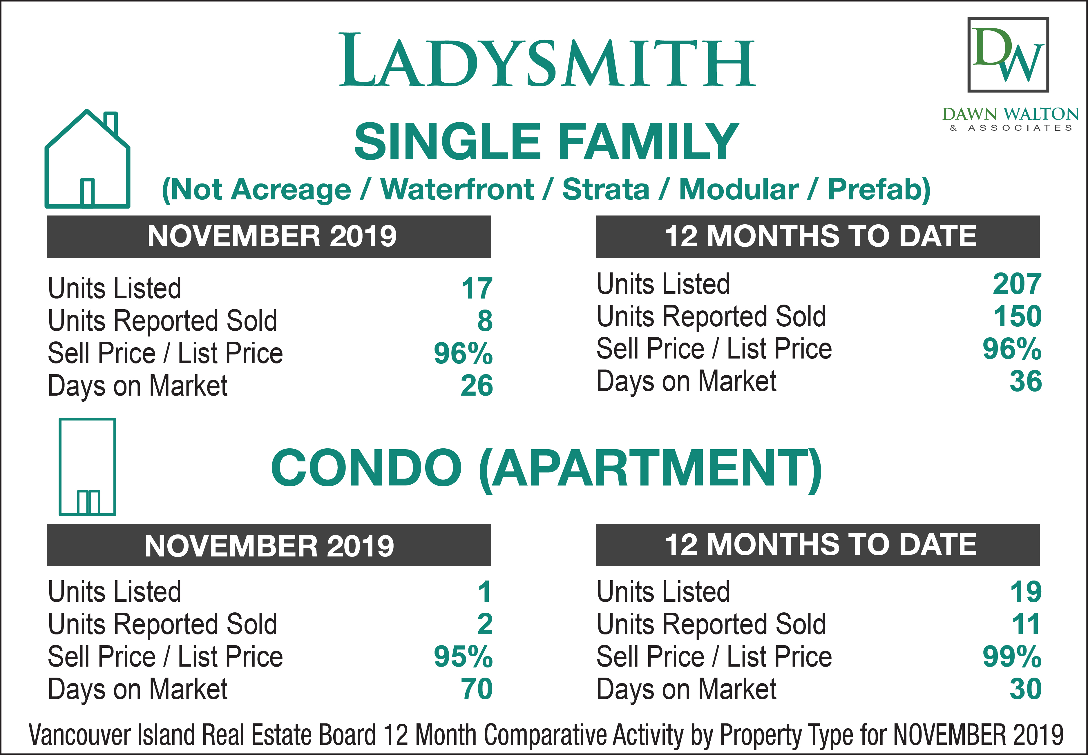 Ladysmith Real Estate Market Stats November  2019 - Nanaimo Realtor Dawn Walton