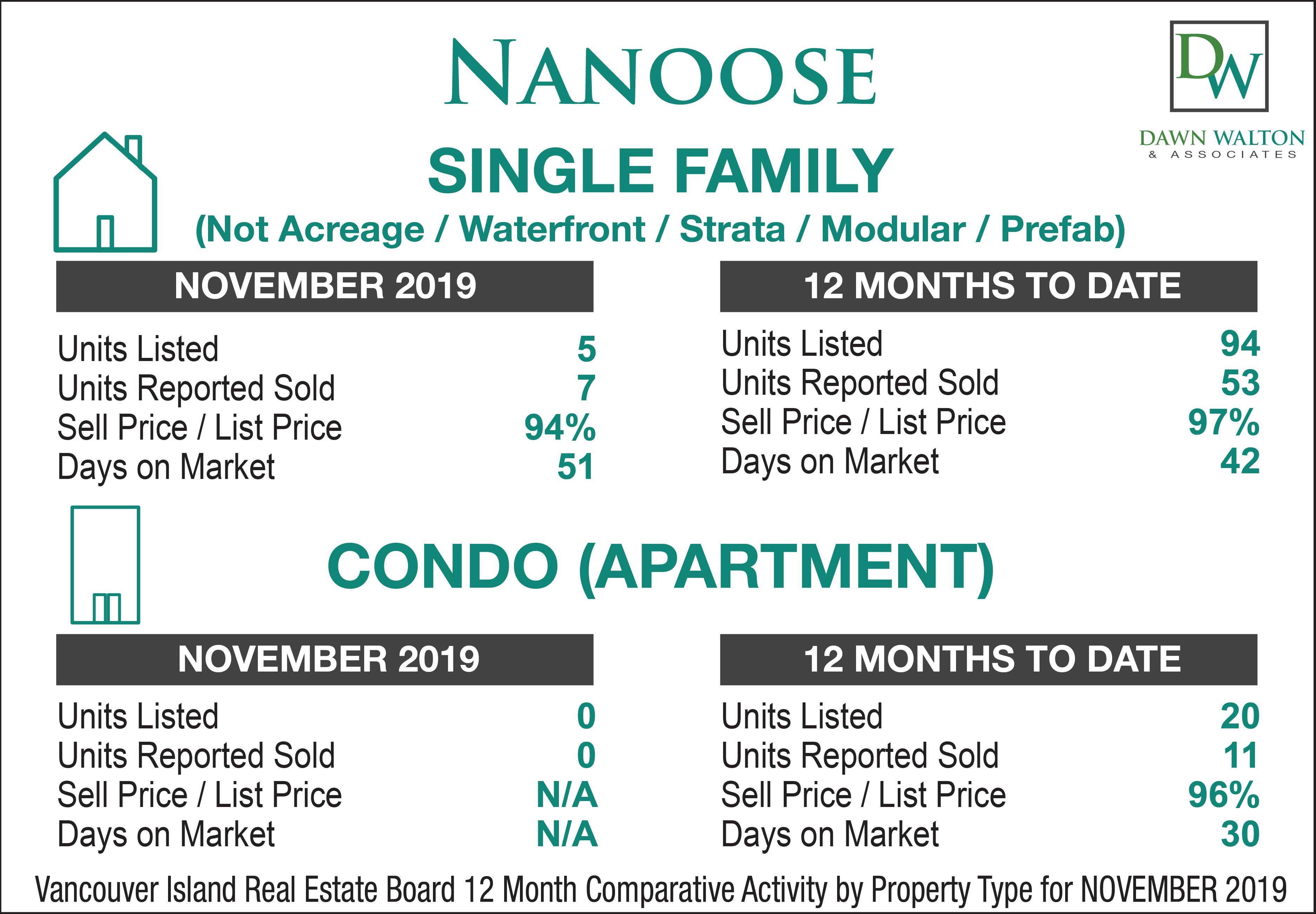 Nanoose Real Estate Market Stats November  2019 - Nanaimo Realtor Dawn Walton