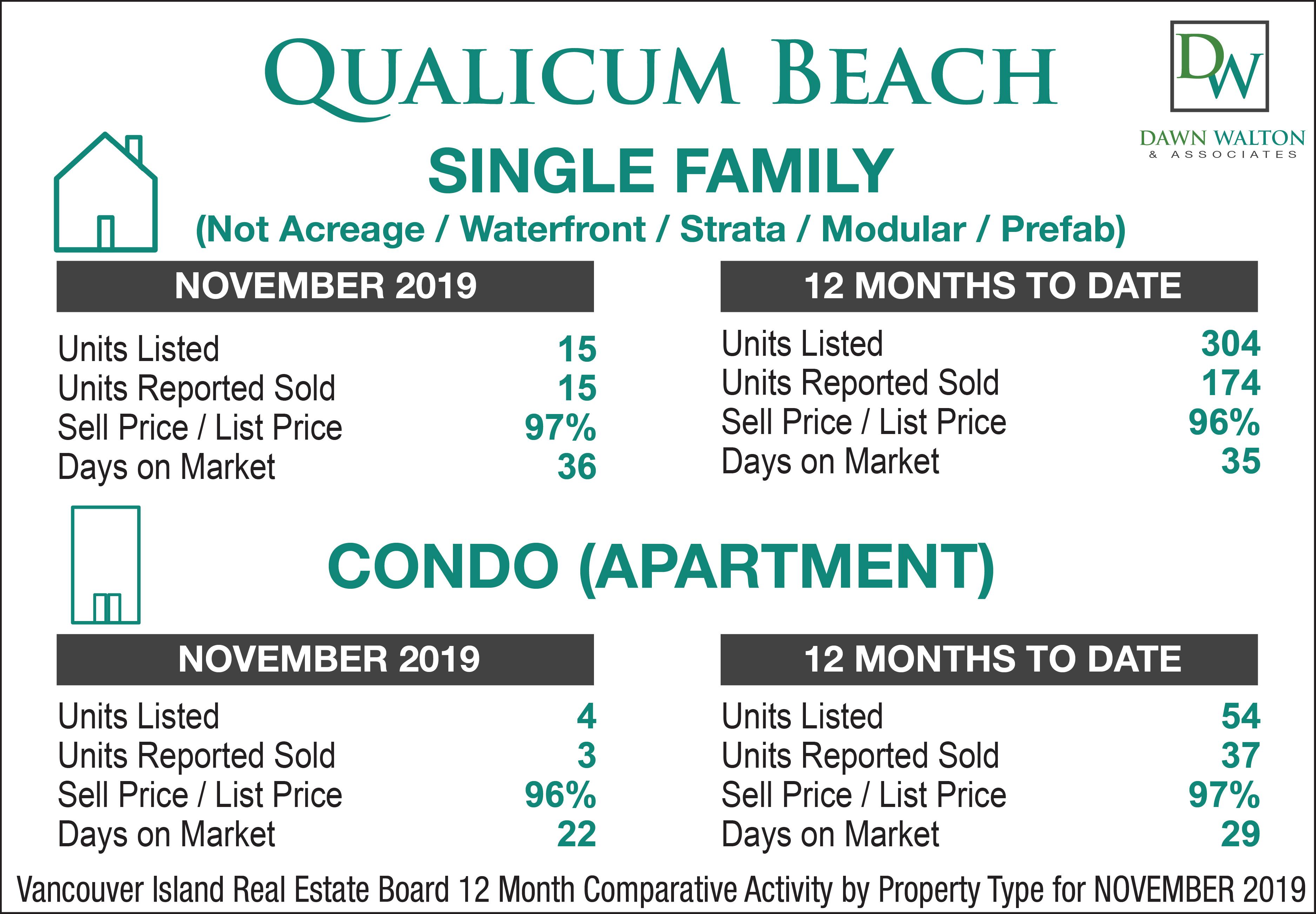 Qualicum Beach Real Estate Market Stats November  2019 - Nanaimo Realtor Dawn Walton