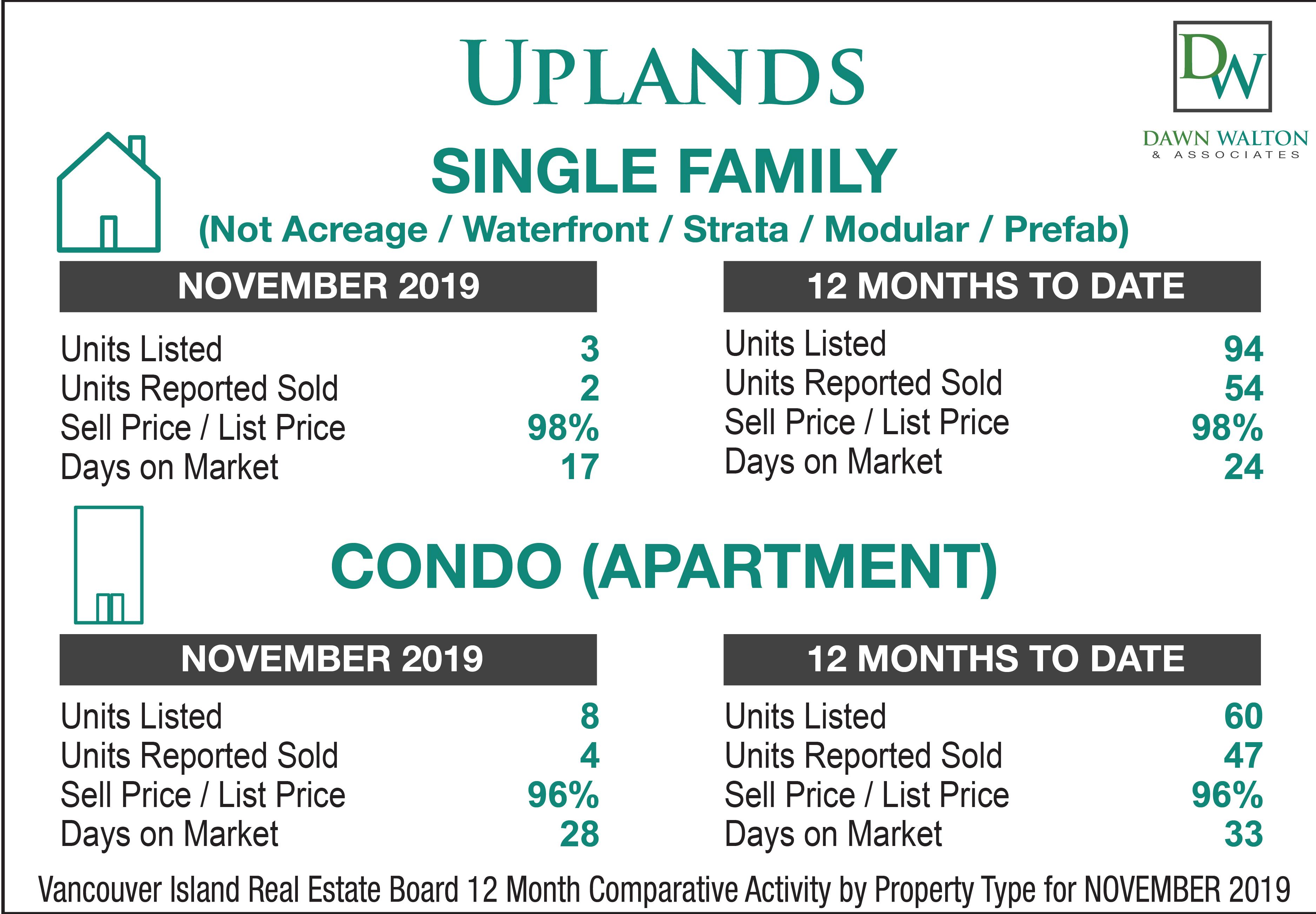Uplands Real Estate Market Stats November  2019 - Nanaimo Realtor Dawn Walton