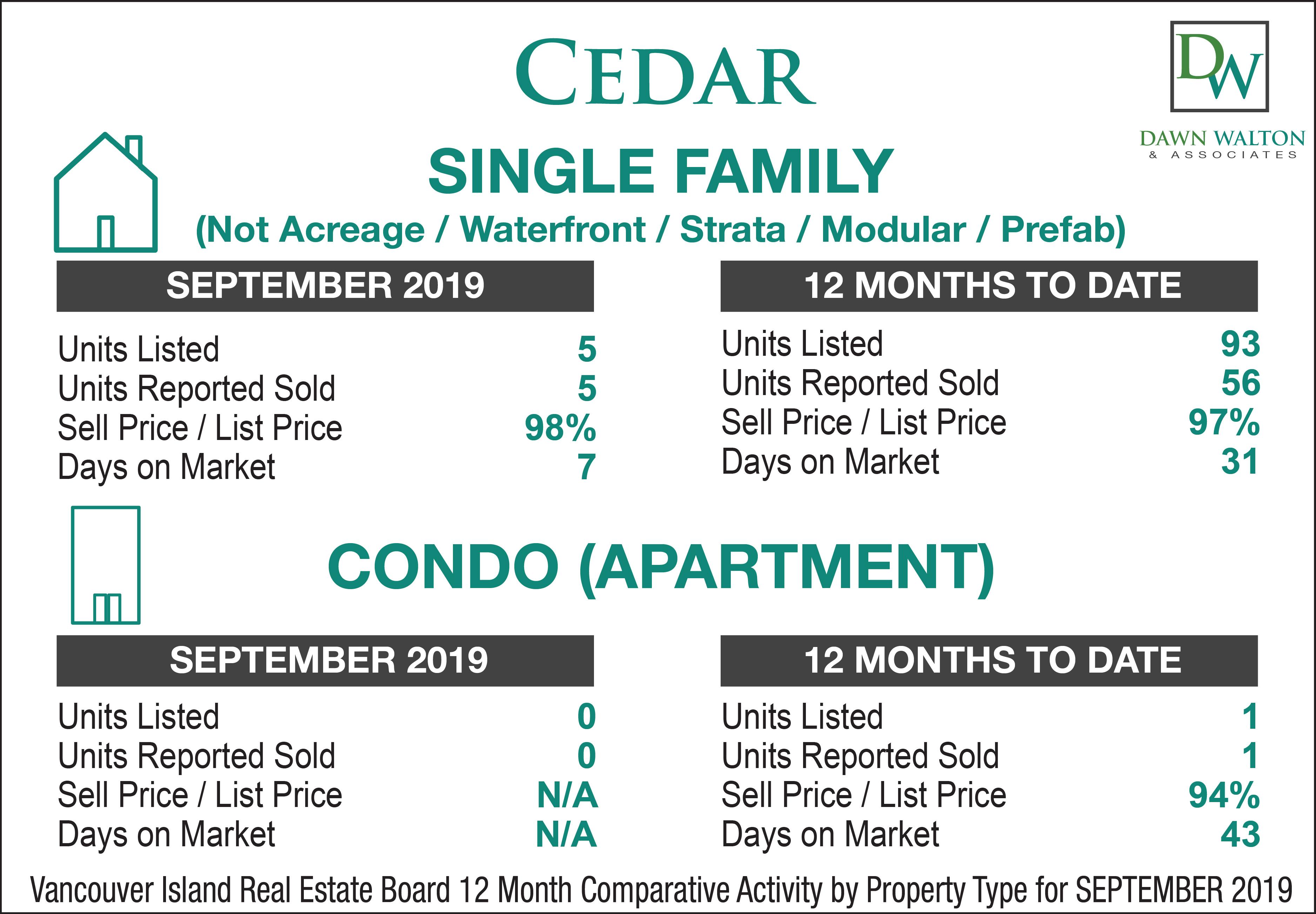 Cedar Real Estate Market Stats Price Percentage Jan 1-Sept 30 2019 - Nanaimo Realtor Dawn Walton