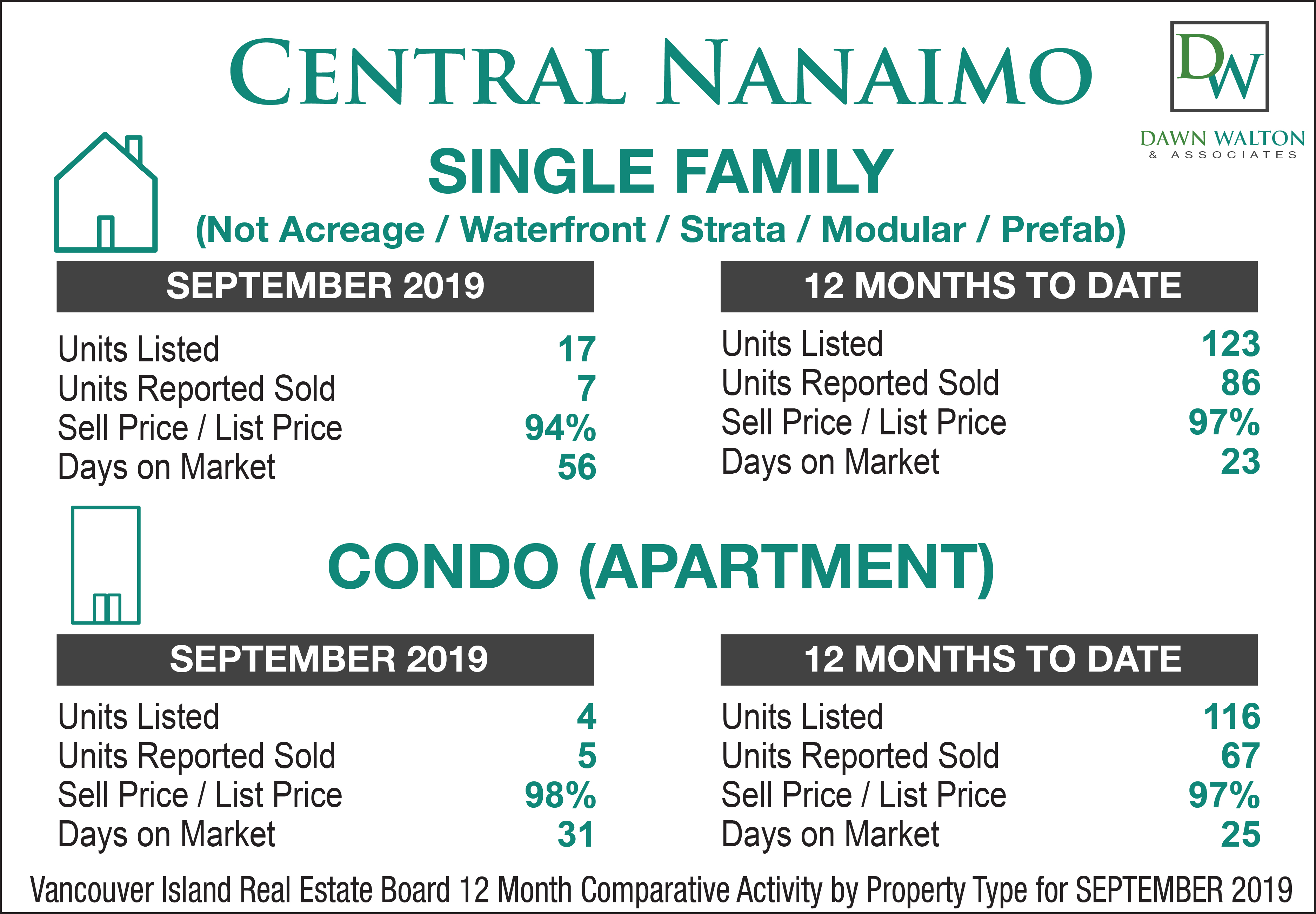 Central Nanaimo Real Estate Market Stats September 2019 - Nanaimo Realtor Dawn Walton