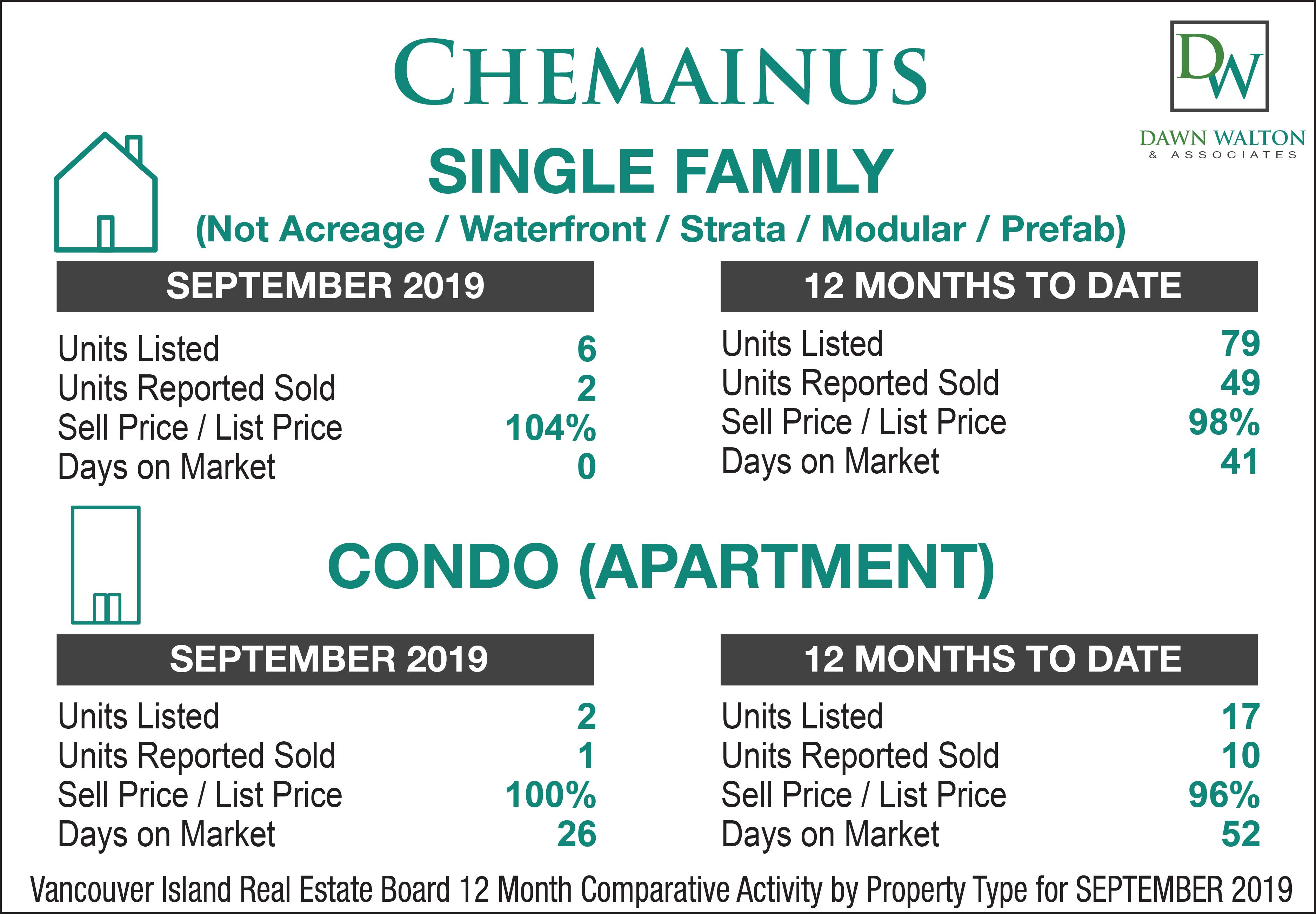 Chemainus Real Estate Market Stats September 2019 - Nanaimo Realtor Dawn Walton