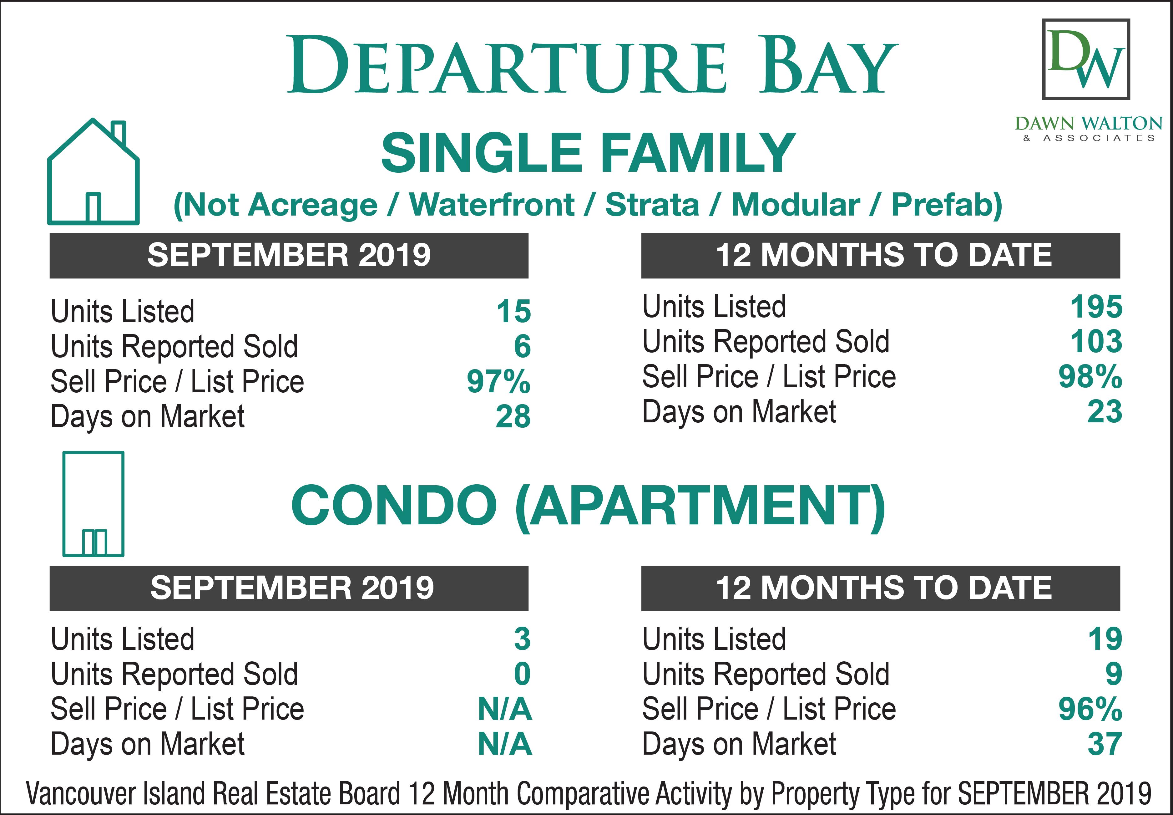 Departure Bay Real Estate Market Stats September 2019 - Nanaimo Realtor Dawn Walton