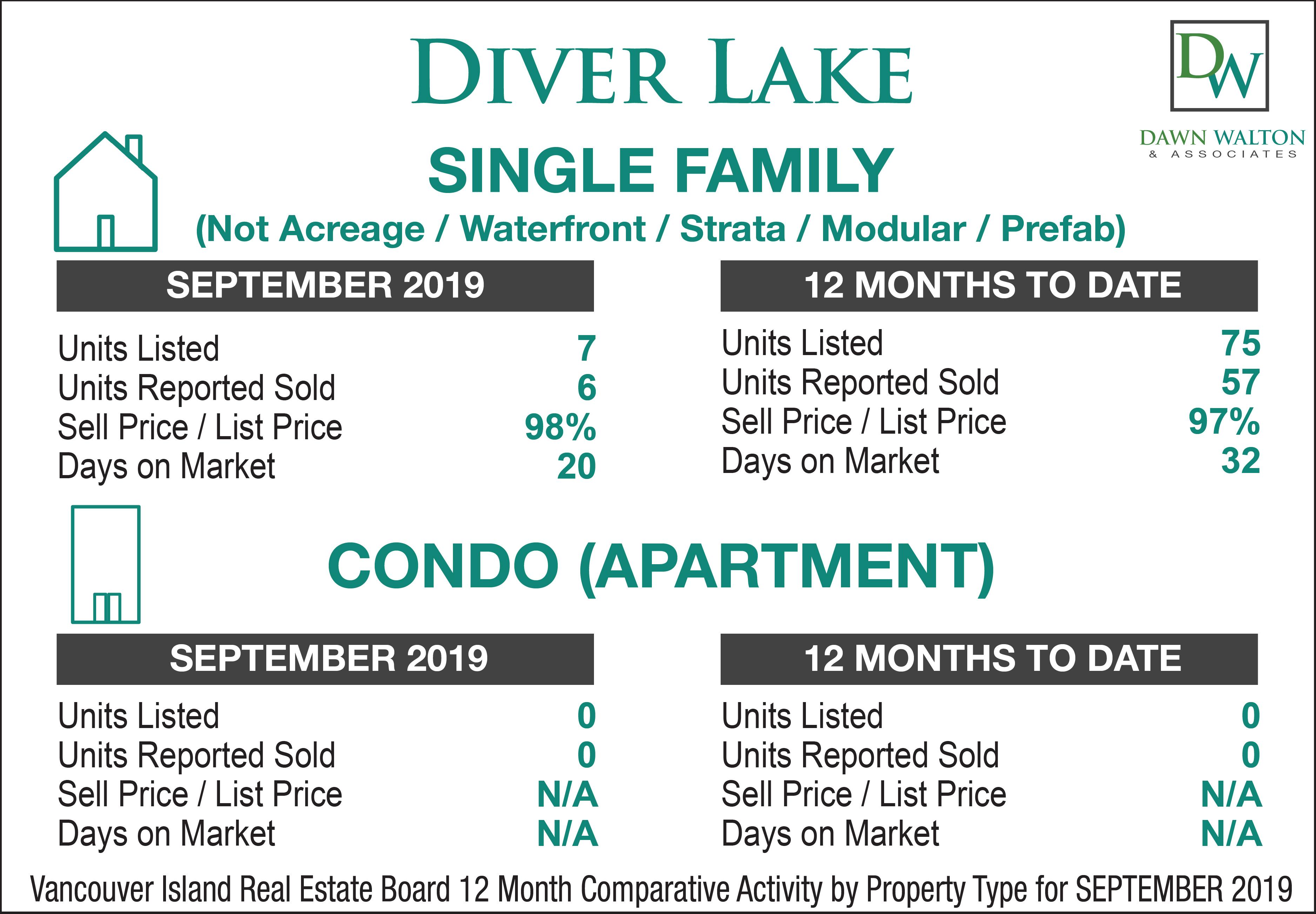 Diver Lake Real Estate Market Stats September 2019 - Nanaimo Realtor Dawn Walton