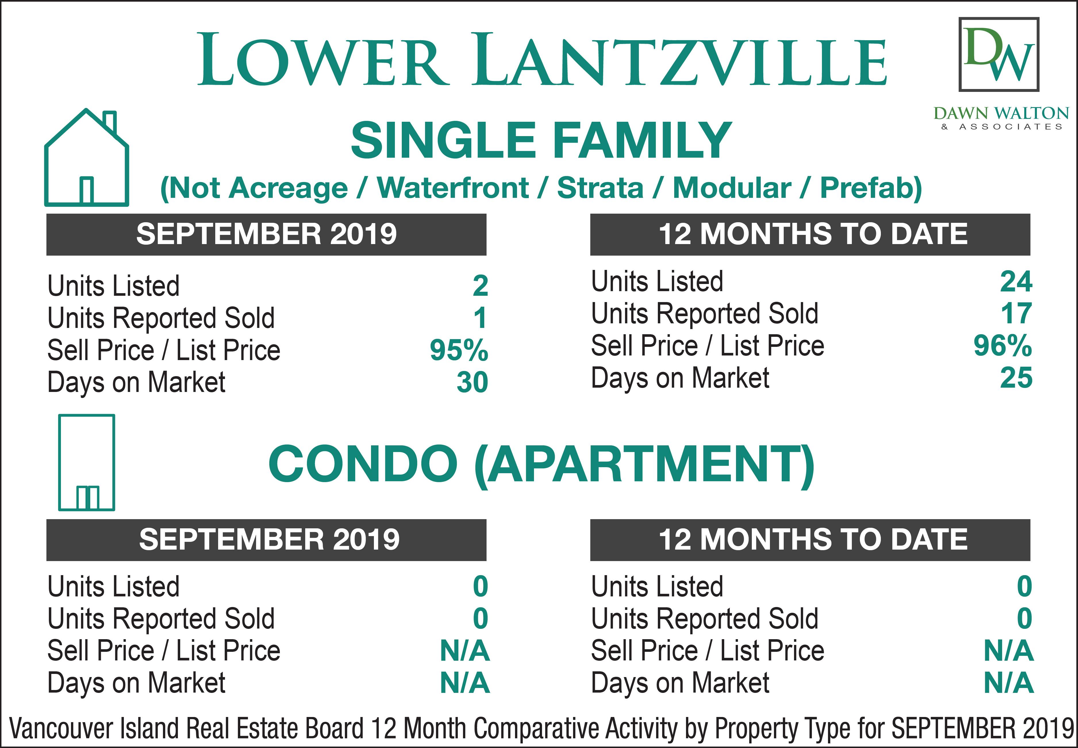 Lower Lantzville Real Estate Market Stats September 2019 - Nanaimo Realtor Dawn Walton