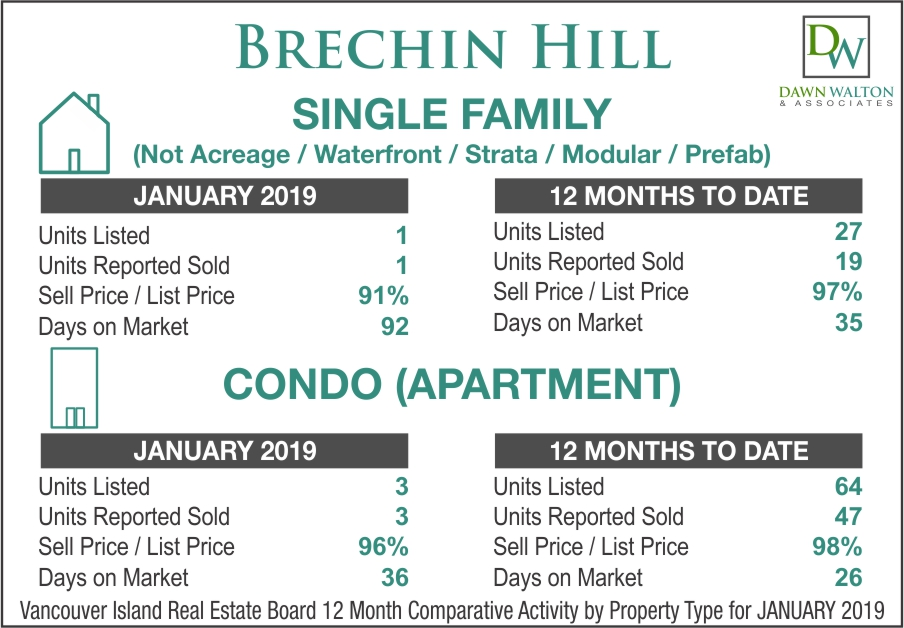 Brechin Hill Real Estate Market Stats January 2019 - Nanaimo Realtor