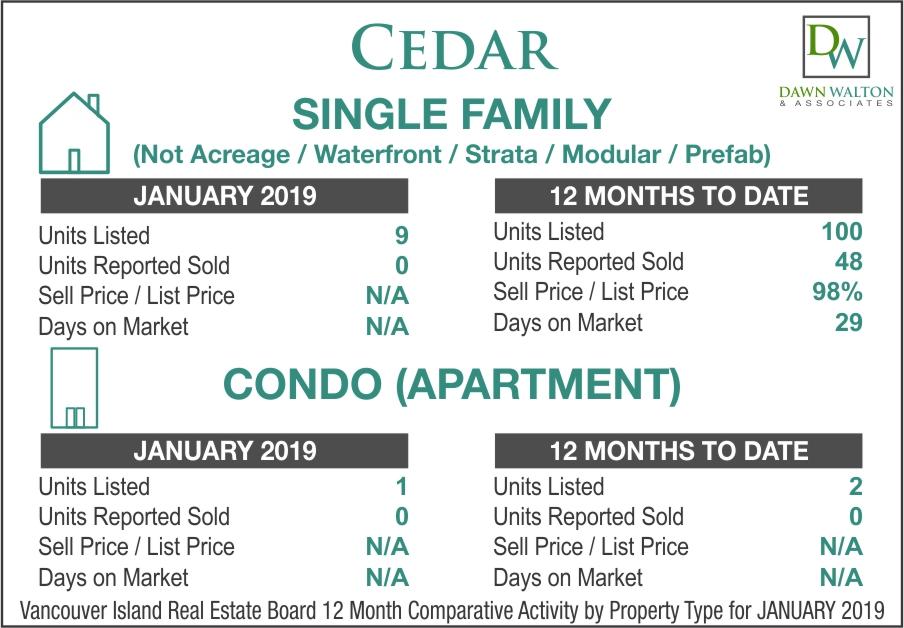 Cedar Real Estate Market Stats January 2019 - Nanaimo Realtor