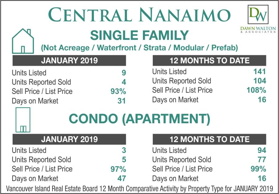 Central Nanaimo Real Estate Market Stats January 2019 - Nanaimo Realtor