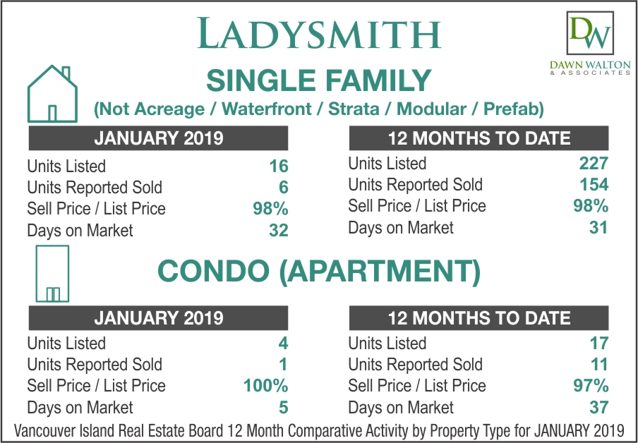 Ladysmith Real Estate Market Stats January 2019 - Nanaimo Realtor Dawn Walton