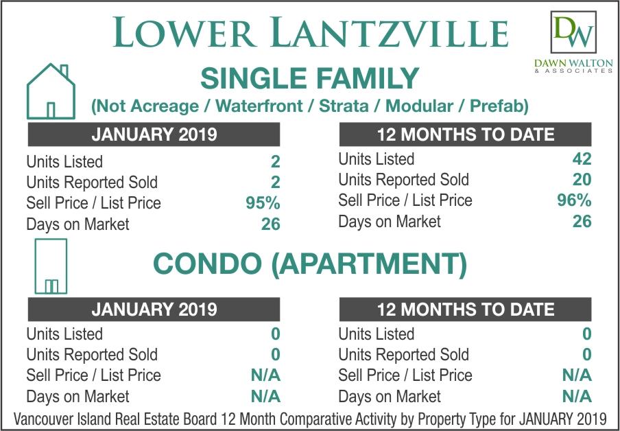 Lower Lantzville Real Estate Market Stats January 2019 - Nanaimo Realtor Dawn Walton