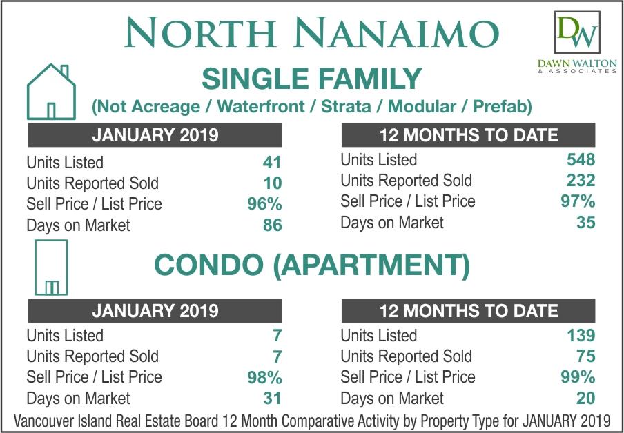 North Nanaimo Real Estate Market Stats January 2019 - Nanaimo Realtor Dawn Walton