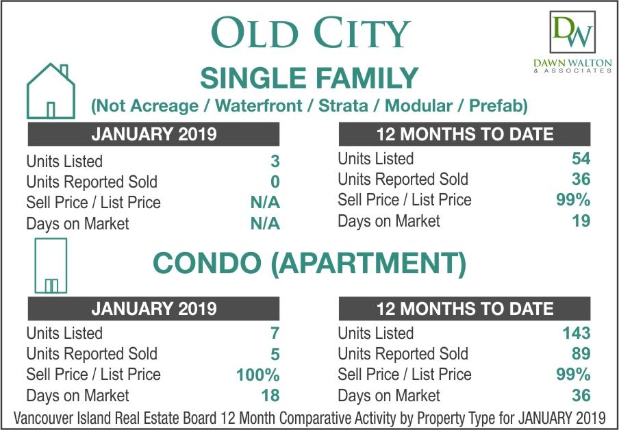 Old City Real Estate Market Stats January 2019 - Nanaimo Realtor Dawn Walton