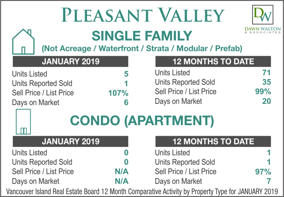 Pleasant Valley Real Estate Market Stats January 2019 - Nanaimo Realtor Dawn Walton