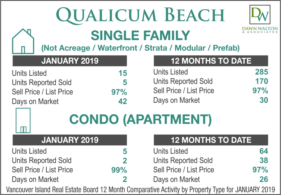 Qualicum Beach Real Estate Market Stats January 2019 - Nanaimo Realtor Dawn Walton