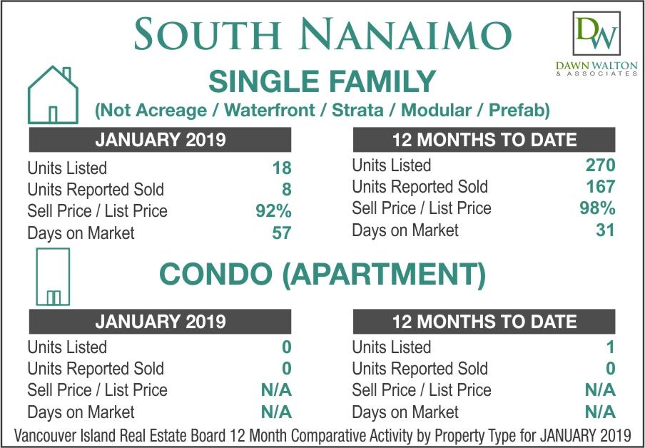 South Nanaimo Real Estate Market Stats January 2019 - Nanaimo Realtor Dawn Walton