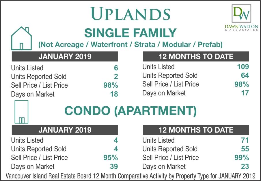 Uplands Real Estate Market Stats January 2019 - Nanaimo Realtor Dawn Walton