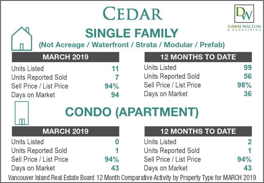 Cedar Real Estate Market Stats March 2019 - Nanaimo Realtor
