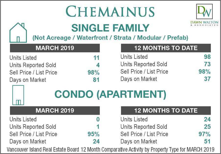 Chemainus Real Estate Market Stats March 2019 - Nanaimo Realtor Dawn Walton